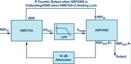 集成压控振荡器的宽带锁相环能否取代分立式解决方案?