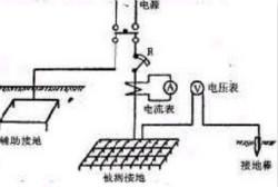 接地电阻测试仪的发展与选用
