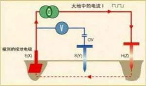 接地電阻測試方法的介紹分析