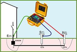 接地电阻的测量原理与注意事项