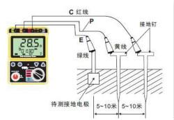 降低接地裝置接地電阻的措施