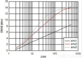 高精度电流检测是提高闭环控制系统效率的关键