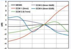 MEMS麥克風發展到助聽器領域前景如何?