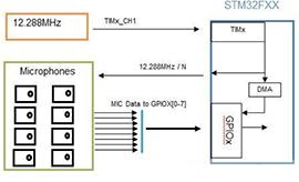 識別音頻和語音信源,利用MEMS麥克風定位就可搞定!