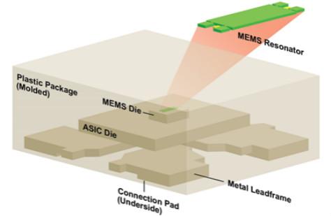 汽车级MEMS振荡器或将带来革命性突破