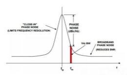 如何将振荡器相位噪声转换为时间抖动?