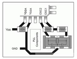 分析硅振荡器与晶体和陶瓷谐振器的对比及应用