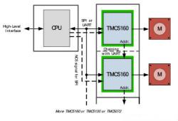 TMC5160控制/驱动IC 让步进电机性能更强大