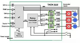 步进电机噪声和振动的原因及策略分析