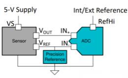 非比例式磁性電流傳感器進行精密電流感應設計