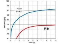 可高频工作、大幅度地降低开关损耗的降压稳压器