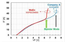 碳化硅肖特基二极管的设计与优化
