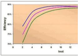 【电源设计小贴士12】:如何使电源效率最大化