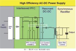 电源效率的新突破:LLC 输出的同步整流
