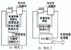 光纤收发器重要元器件的选择