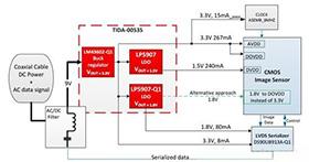 LDO如何满足汽车摄像头模块的功率要求