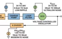 从电源管理模块入手,实现性能最佳的PLL设计