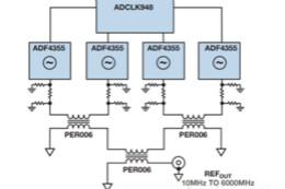 使用具有精密相位控制的超宽带PLL/VCO替代YIG调谐振荡器硅片