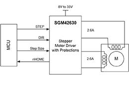 單芯片高效率8細分的35V/2.6A步進電機驅動器