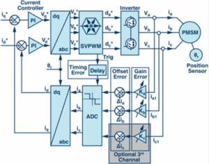 理解電機驅動器電流環路中非理想效應影響的系統方法