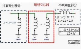 改變常規阻抗匹配的被動元器件的商品化