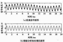 电容式湿度传感器的谐波分析测量法