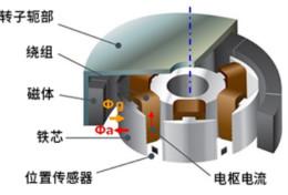 無刷電機位置傳感器的作用及其布局方面的注意事項