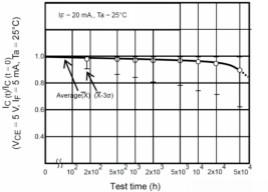 如何采用數字隔離器替代光耦合器來改善系統性能?