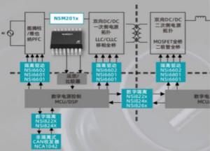 納芯微推出全新集成電流路徑霍爾傳感器:NSM201X系列