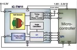 霍爾傳感器在電池供電設計中扮演什么角色?