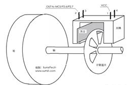 霍尔传感器在智能吸尘器中的应用