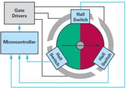 采用磁性位置传感器提升电动机的性能