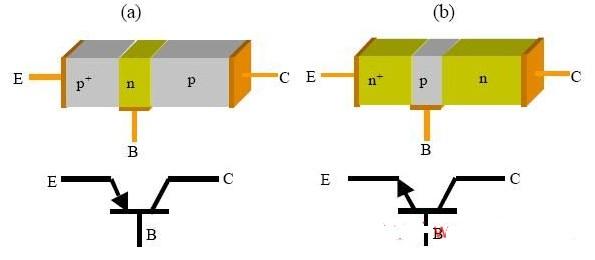 三极管的工作原理