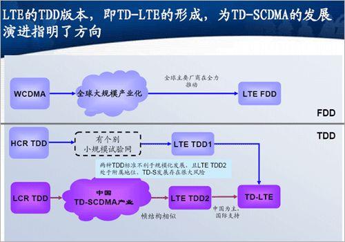 LTE TDD与FDD LTE技术比较