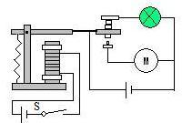 电磁阀线圈