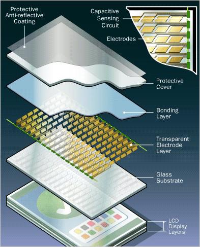 电容屏构造