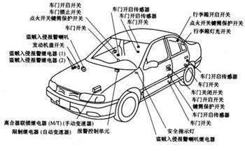 汽车传感器工作原理