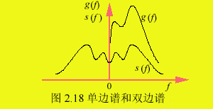 功率谱密度