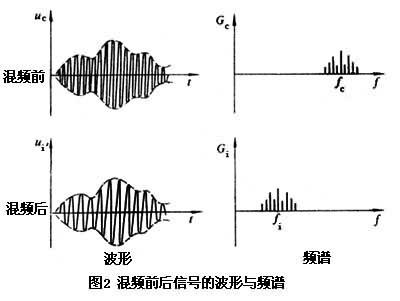混频器简介 混频器的分类