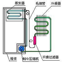 冰箱制冷原理