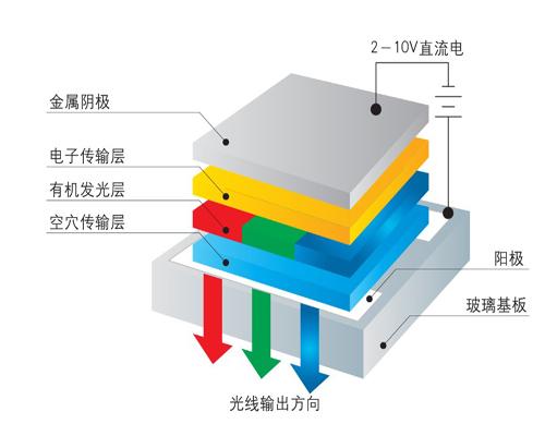 oled原理-基础知识-电子元件技术网电子百科