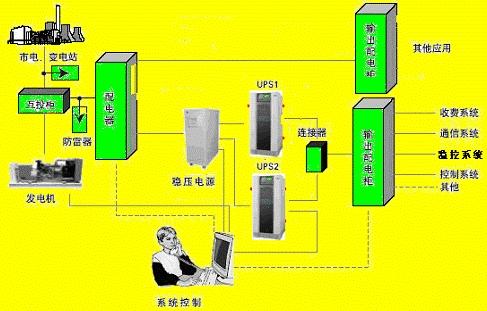 培训课程提纲-ups基础知识及公司产品介绍