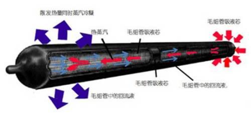 热管散热器工作原理