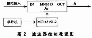 基于MAX262的程控滤波器设计