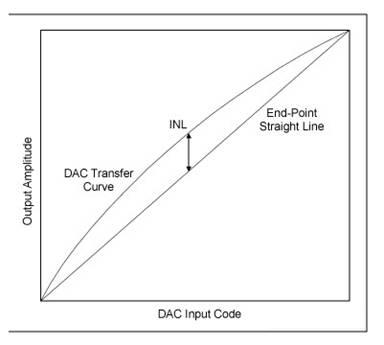 什么是非线性误差?