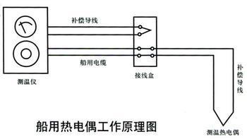补偿电缆及补偿电缆的补偿原理