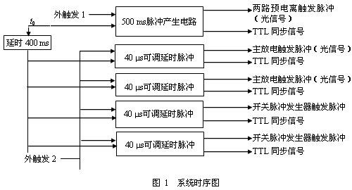 闸流管和双向可控硅 - 成功应用的十条黄金规则