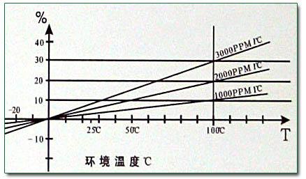 热敏电阻工作原理】  热敏电阻用于温度测量电路图 457x340 - 40kb