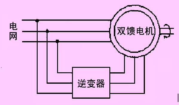 低电压穿越,什么是低电压穿越?
