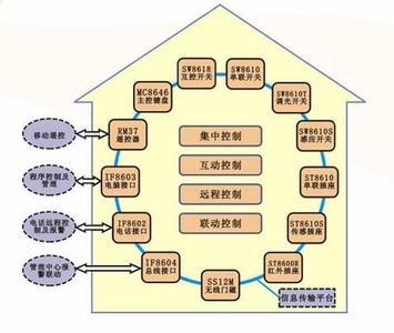 智能家居系统功能